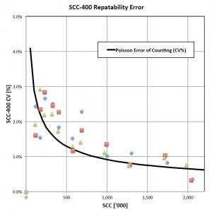 repeatibility error scc400 300x300 1