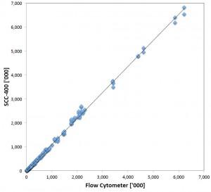 scc400 vs flow cytometer 300x273 1