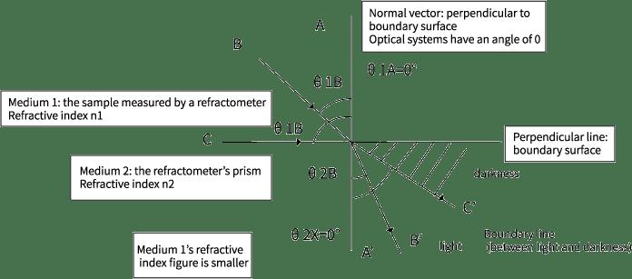 refractometer principle en
